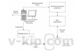 Система непрерывного контроля содержания серной кислоты в процессе синтеза гидроксиламинсульфата